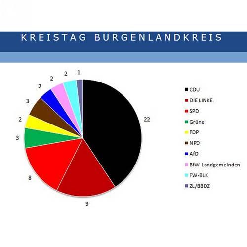 Menu: Ratsinformation © Burgenlandkreis