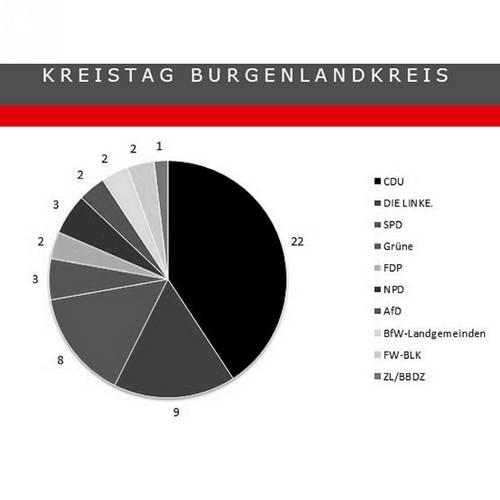 Menu: Sitzungen des Kreistages © Burgenlandkreis